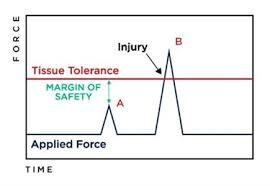 Injury mechanism image